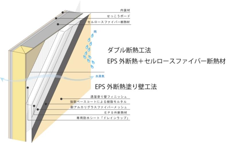 EPS外断熱材・外断熱塗り壁材